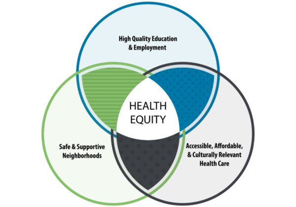 Health Equity in Action: A Local Impact Investment